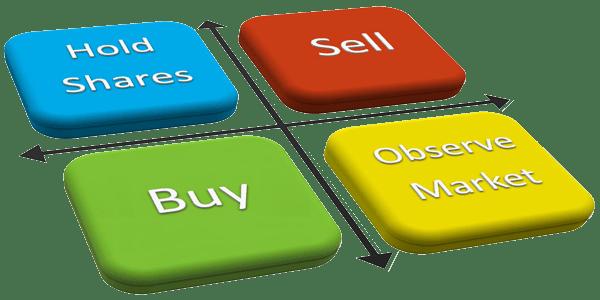 equity market knowandask