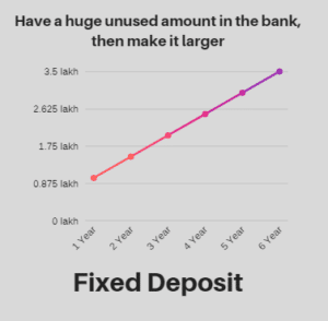 Fixed Deposit, Bank deposit knowandask