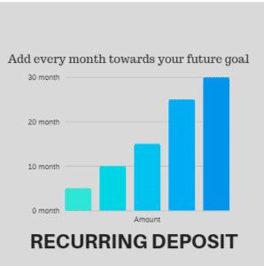Recurring Deposit, Fixed Deposit, Funds knowandask
