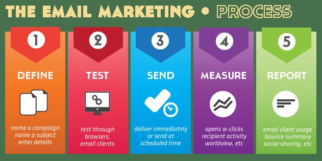 Email Marketing Process knowandask