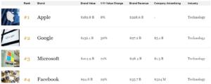 Apple Trillion Dollar Company Revenue and Brand Value