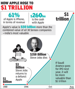 Apple Timeline- From Bankruptcy to A Trillion Dollar Company