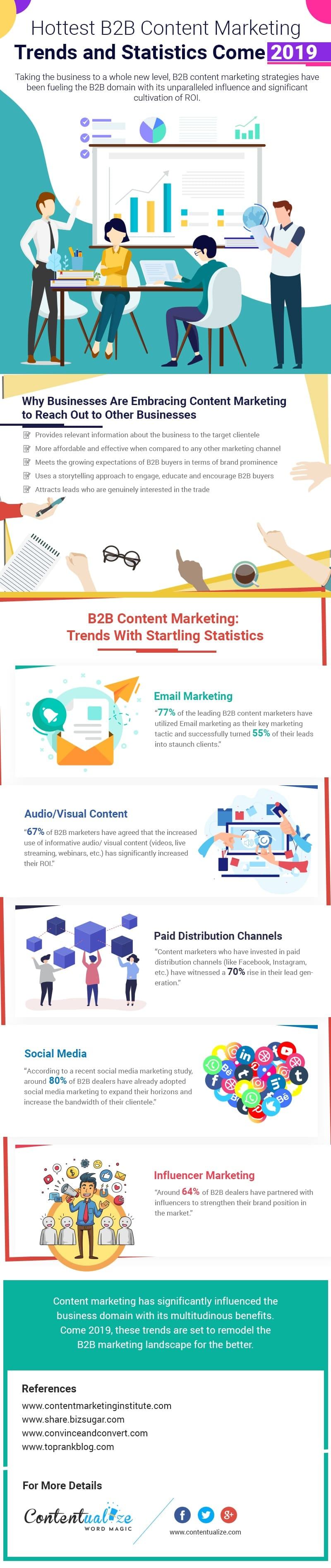 Latest B2B Content Marketing Trends and Statistics
