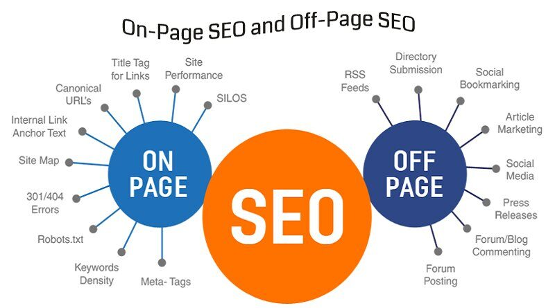 Local search results in SEO